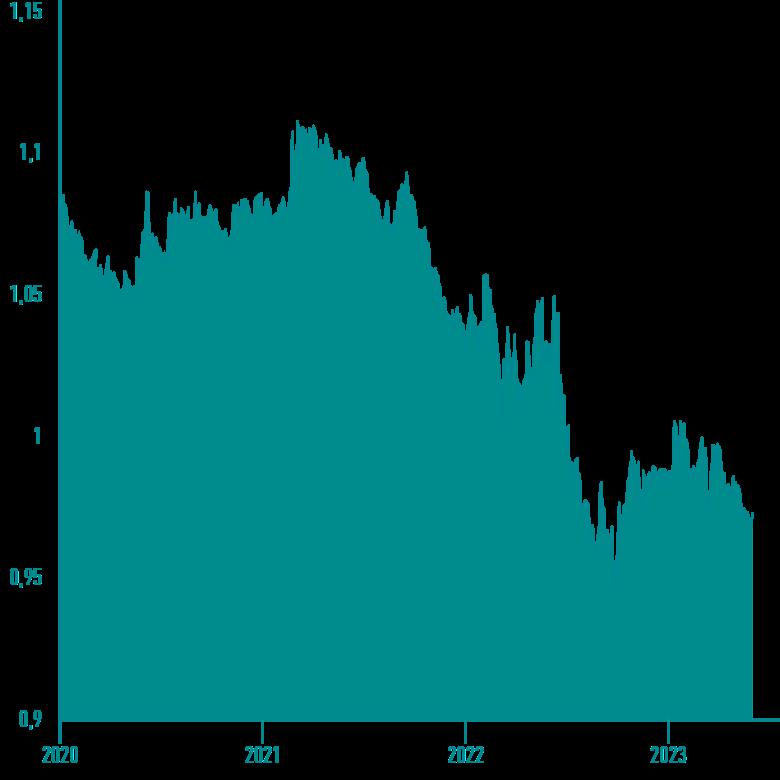 taux de change euro livre sterling historique